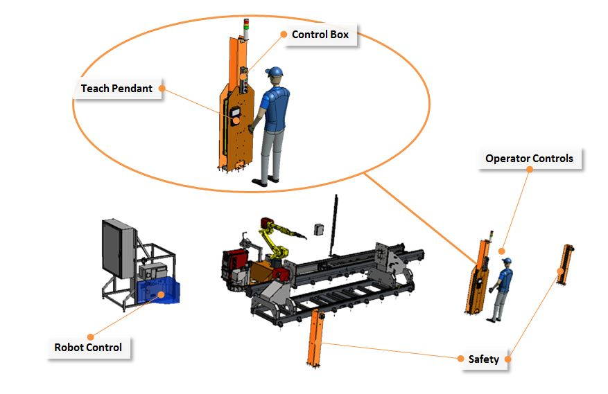 Generic Welding System